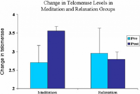 Figure-2-Change-in-telomerase-levels-in-meditation-and-relaxation-groups